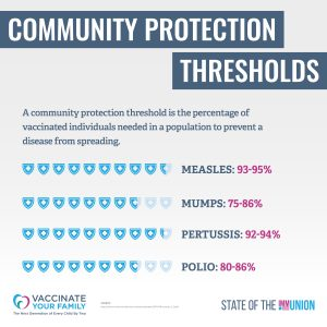 herd immunity thresholds
