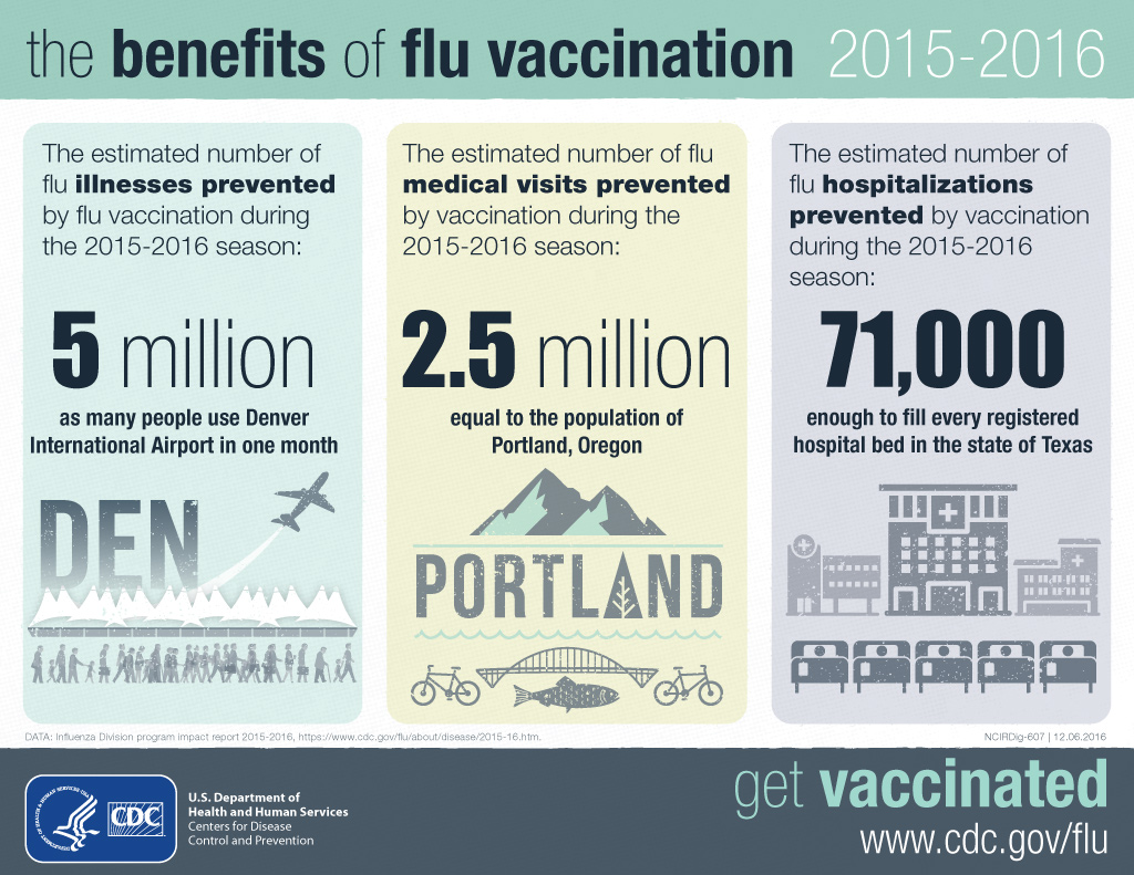 flu-benefit-burden-infographic-1024px